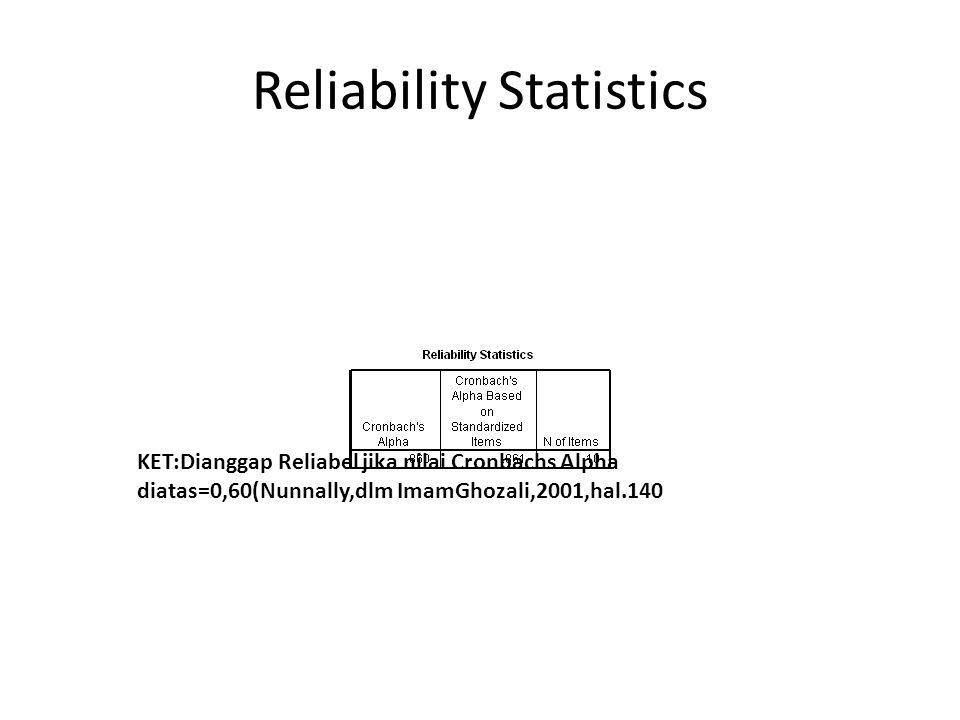 Reliability Statistics KET:Dianggap Reliabel jika nilai Cronbachs Alpha diatas=0,60(Nunnally,dlm ImamGhozali,2001,hal.140