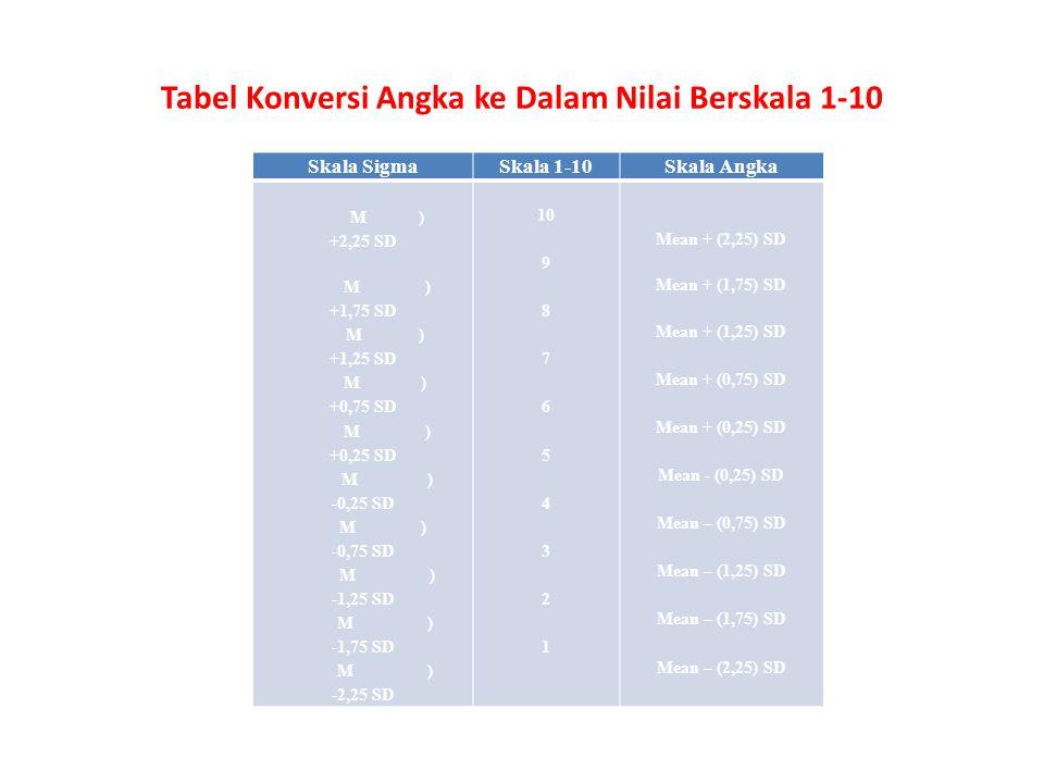 Tabel Konversi Angka ke Dalam Nilai Berskala 1-10 Skala SigmaSkala 1-10Skala Angka M ) +2,25 SD M ) +1,75 SD M ) +1,25 SD M ) +0,75 SD M ) +0,25 SD M ) -0,25 SD M ) -0,75 SD M ) -1,25 SD M ) -1,75 SD M ) -2,25 SD 10 9 8 7 6 5 4 3 2 1 Mean + (2,25) SD Mean + (1,75) SD Mean + (1,25) SD Mean + (0,75) SD Mean + (0,25) SD Mean - (0,25) SD Mean – (0,75) SD Mean – (1,25) SD Mean – (1,75) SD Mean – (2,25) SD