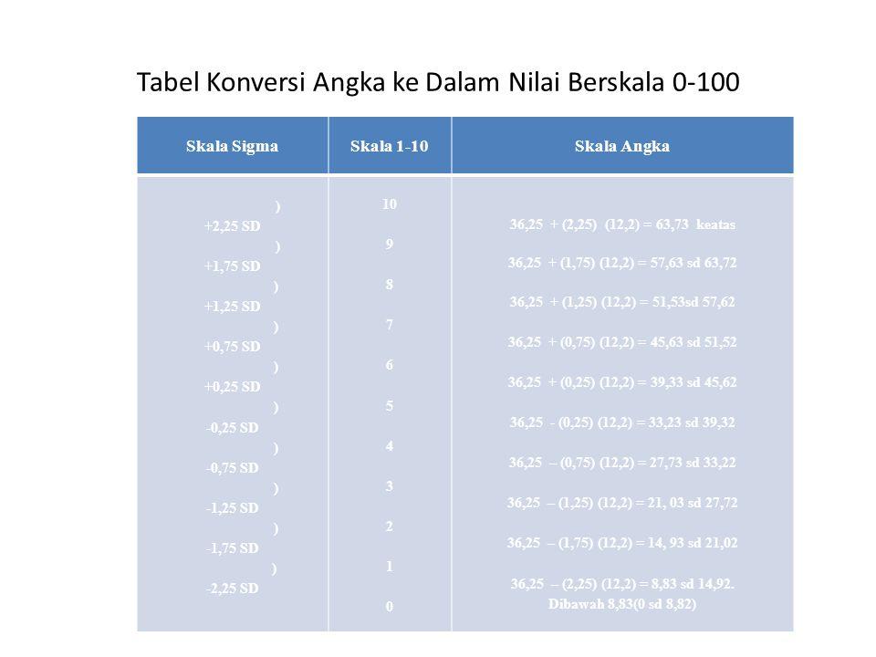 Tabel Konversi Angka ke Dalam Nilai Berskala 0-100 Skala SigmaSkala 1-10Skala Angka ) +2,25 SD ) +1,75 SD ) +1,25 SD ) +0,75 SD ) +0,25 SD ) -0,25 SD