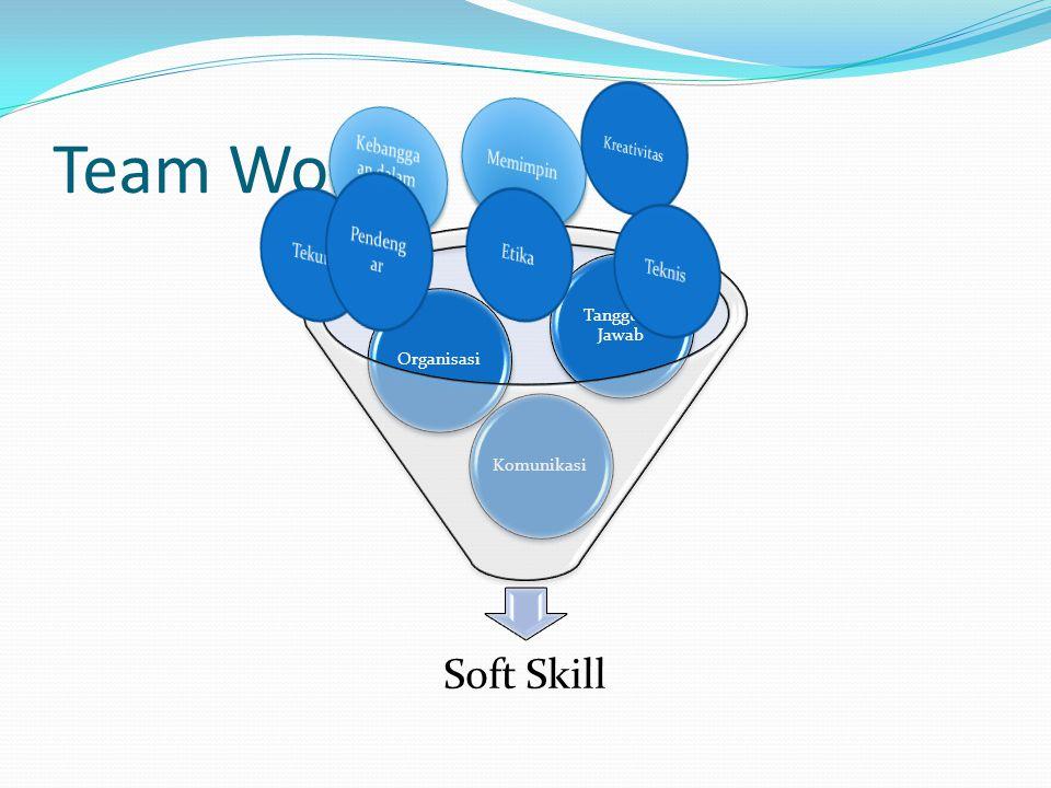 Evaluasi penilaian Tim NoTeam SkillsSkor (1-5) 1Terbuka dan Jujur dalam komunikasi antara anggota 2Membuat suatu keputusan secara bersama-sama 3Menetapkan dalam tujuan Tim 4Mendengarkan pendapat orang lain 5Kepemimpinan dalam tim