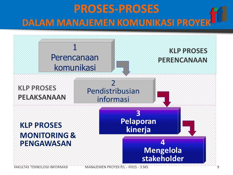  Rencana manajemen komunikasi  Aset proses organisasi, yaitu tatacara yang biasa digunakan dalam organisasi FAKULTAS TEKNOLOGI INFORMASIMANAJEMEN PROYEK P/L - IF015 - 3 SKS20 Masukan MENGELOLA STAKEHOLDER