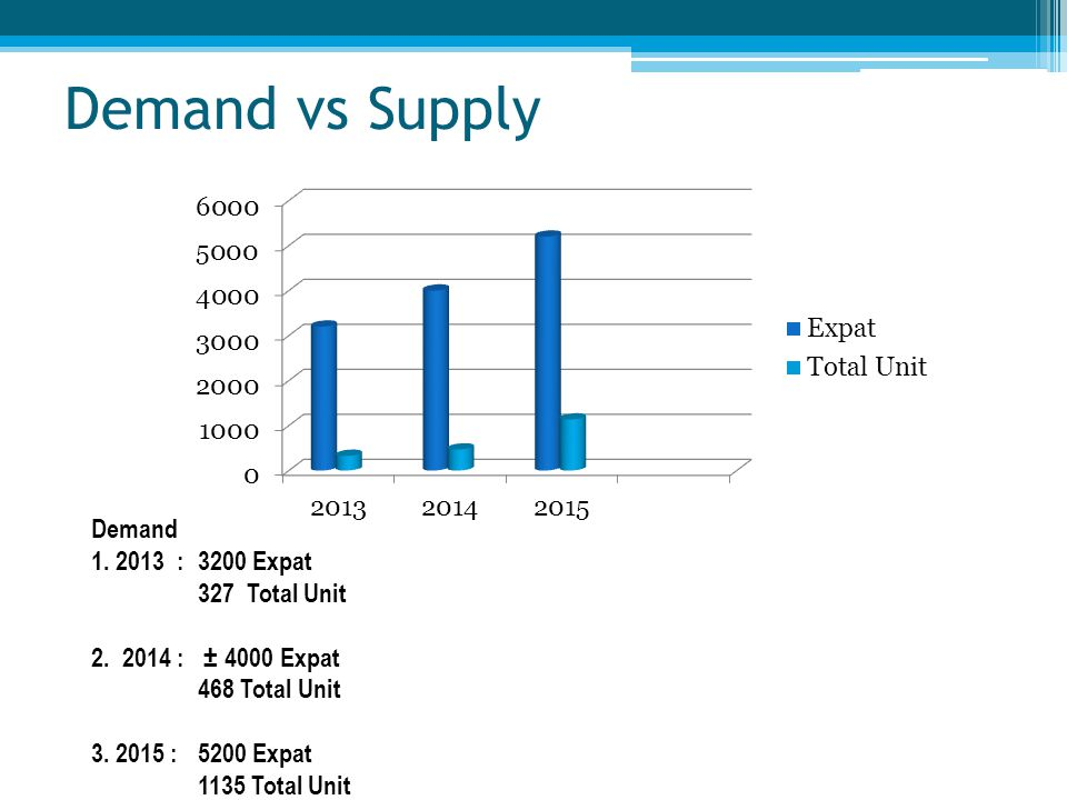 Demand vs Supply Demand 1. 2013 :3200 Expat 327 Total Unit 2. 2014 : ± 4000 Expat 468 Total Unit 3. 2015 :5200 Expat 1135 Total Unit
