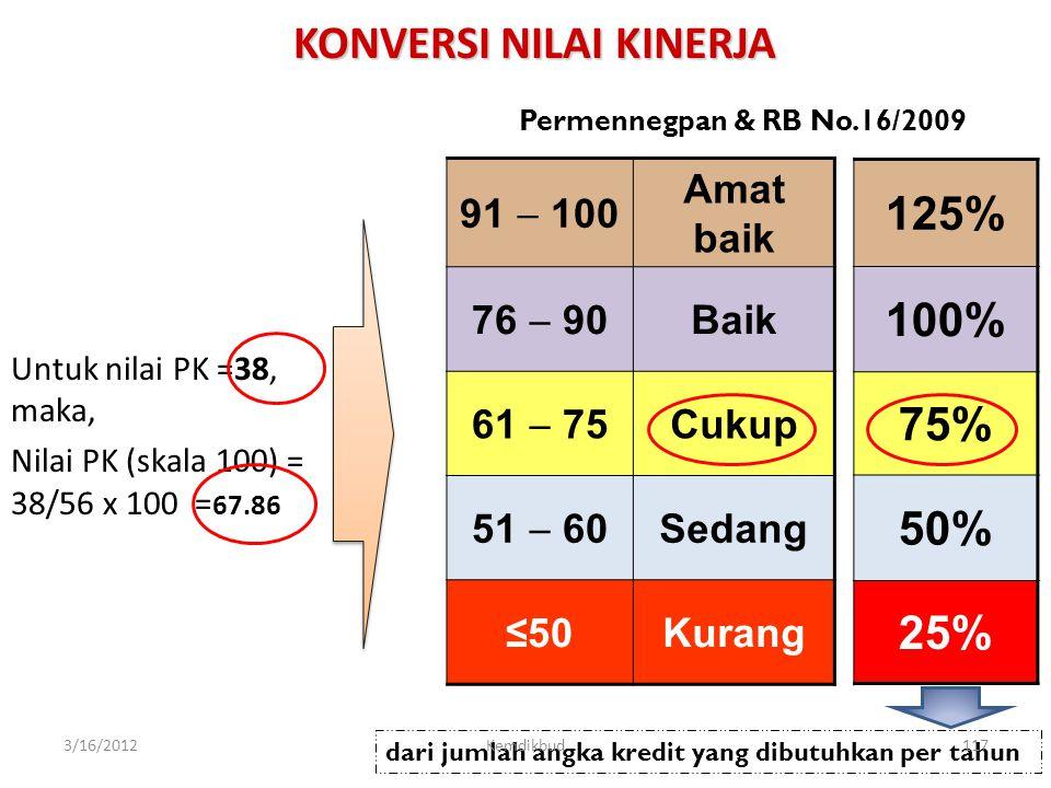 KONVERSI NILAI PK GURU (ke Skala 100) Keterangan:  Nilai PKG (100) maksudnya nilai PK Guru dalam skala 0 - 100 menurut Permenneg PAN & RB No. 16 Tahu