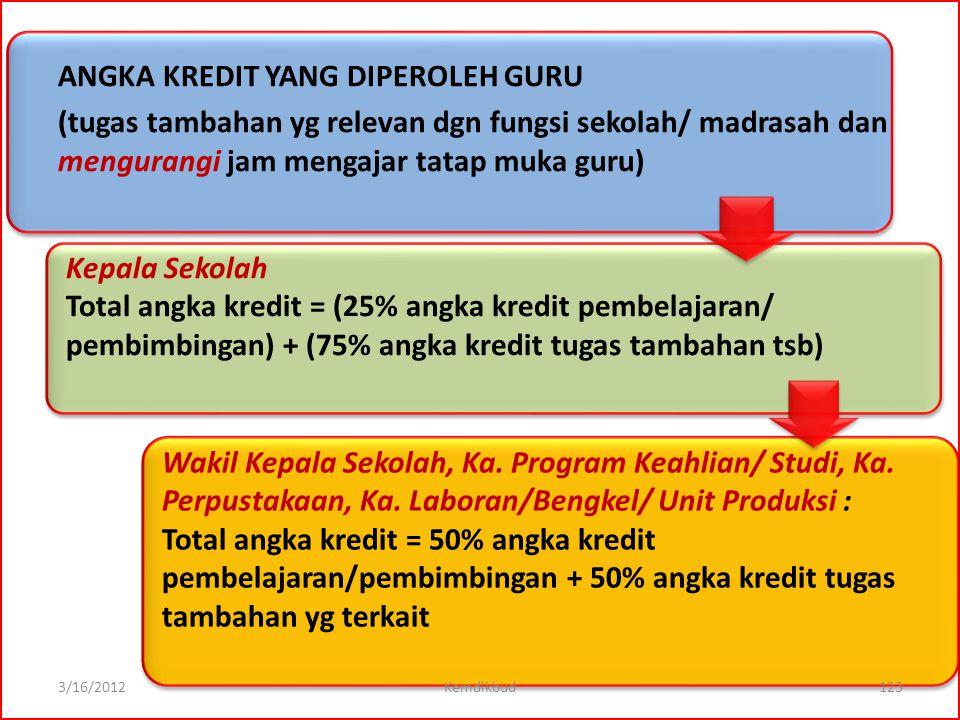 Angka kredit pembelajaran Angka kredit tugas tambahan Hitung Angka Kredit Tugas Tambahannya dgn rumus: Hitung Angka Kredit Pembelajaran/Pembimbingan d
