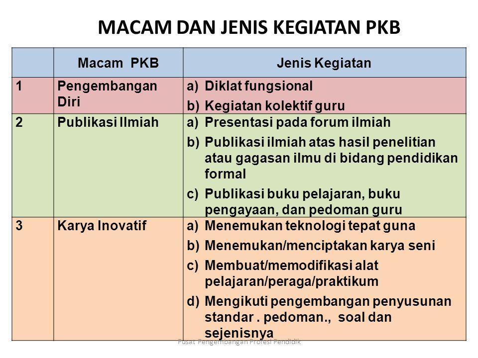 KOMPONEN PKB (Pasal 11 ayat c, Permenneg PAN dan RB Nomor 16 Tahun 2009) PKB Pusat Pengembangan Profesi Pendidik
