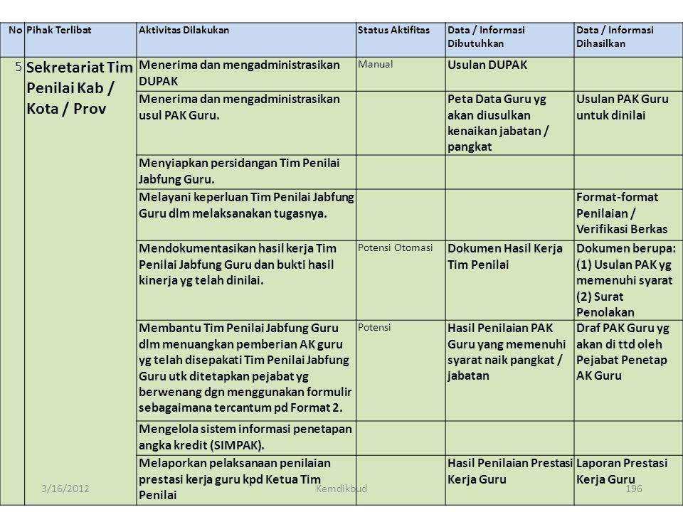 NoPihak TerlibatAktivitas DilakukanStatus Aktifitas Data / Informasi DibutuhkanData / Informasi Dihasilkan 4MendikbudMenerima DUPAK Guru Gol IV/b s.d.