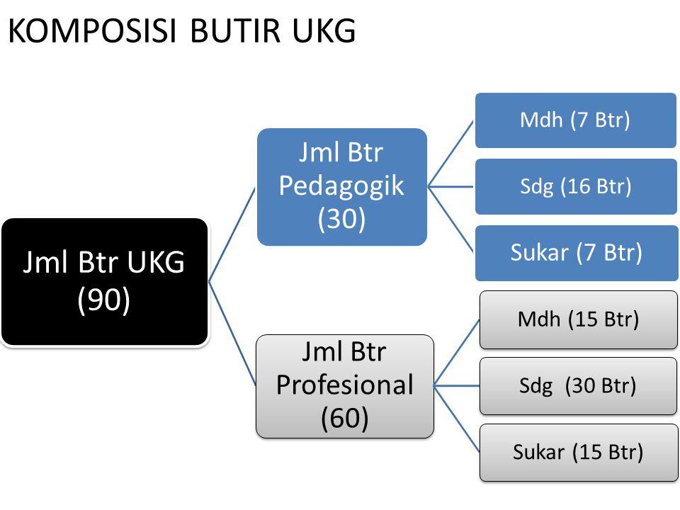 Prof. Dr. Ismet Basuki19 FORMAT PENULISAN UKG ONLINE Mapel/Kompetensi Keahlian: ………………………. Jenjang: ………………………. Kompeten si Utama Standar Kompetensi gu