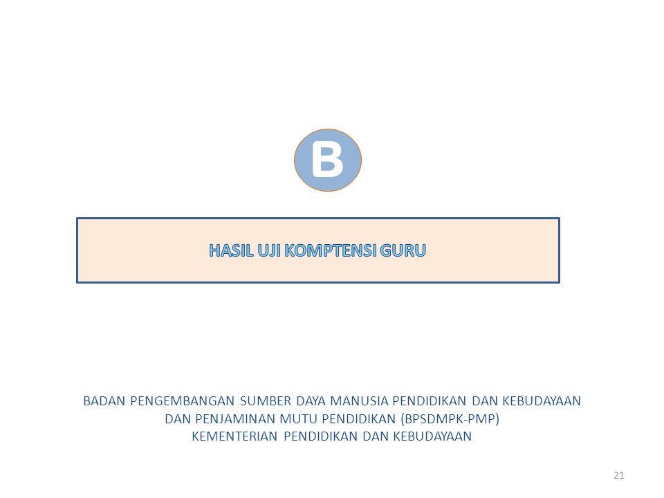 KOMPOSISI BUTIR UKG Prof. Dr. Ismet Basuki20 Jml Btr UKG (90) Jml Btr Pedagogik (30) Mdh (7 Btr)Sdg (16 Btr) Sukar (7 Btr) Jml Btr Profesional (60) Md