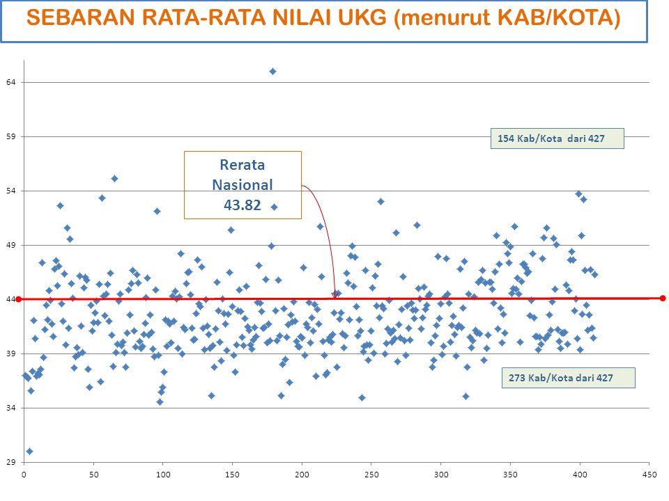 Hasil UKG: Gabungan Kompetensi Pedagogi & Profesional Rata-rata Nasional : 43.82 Rata-rata = 43.82 Rata-rata Nasional = 43.82