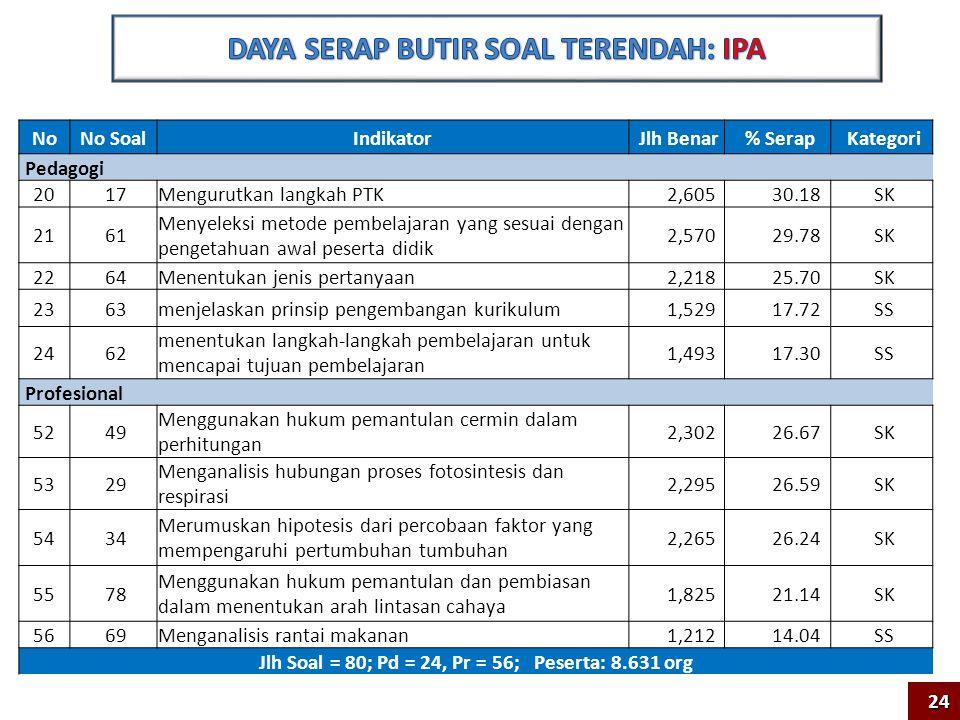 Rerata Nasional 43.82 273 Kab/Kota dari 427 154 Kab/Kota dari 427 SEBARAN RATA-RATA NILAI UKG (menurut KAB/KOTA)