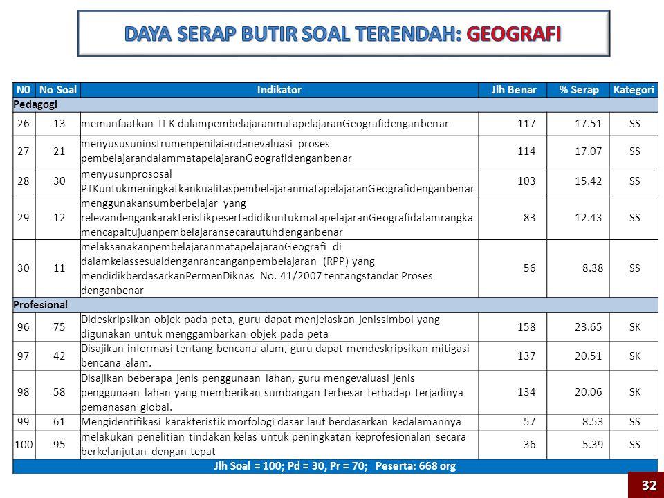 N0No SoalIndikator Jlh Benar % Serap Kategori Pedagogi 13 17 Melakukan penelitian tindakan kelas untuk meningkatkan kualitas pembelajaran 751 40.05 SD