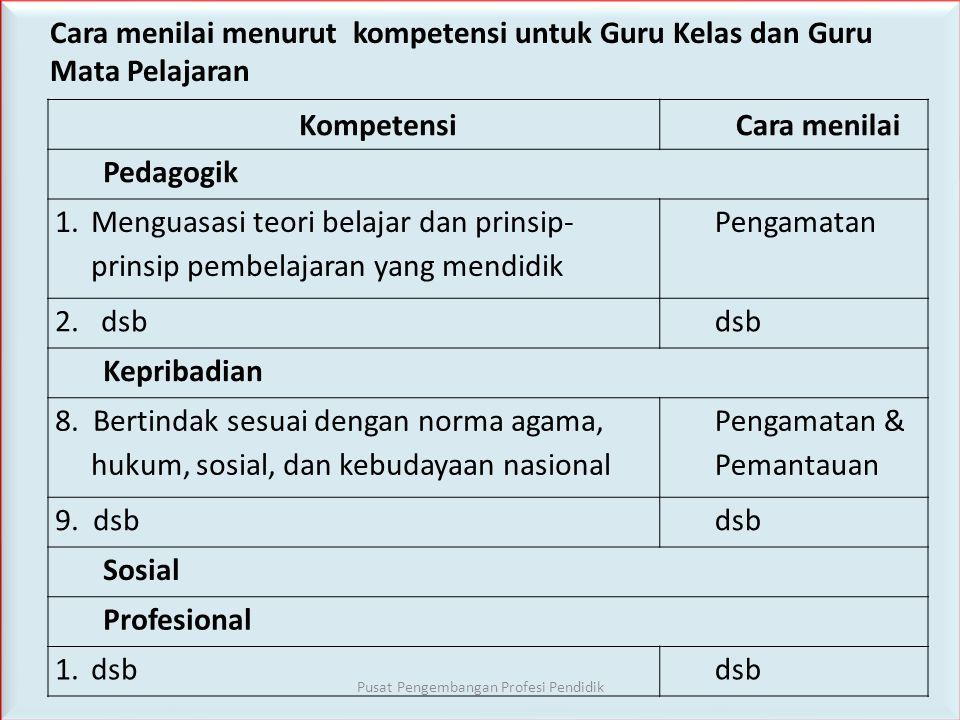 Kompetensi dalam PK Guru • Guru kelas dan Guru Mata Pelajaran 14 kompetensi dan Guru BK 17 Kompetensi dalam 4 domain, sesuai permen 16/2007 • PEDAGOGI
