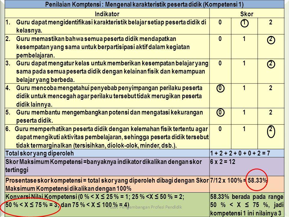 Lanjutan tahapan pemberian nilai…. • Pemberian skor 0, 1, atau 2 untuk masing-masing indikator setiap kompetensi. Pemberian skor ini dilakukan dengan