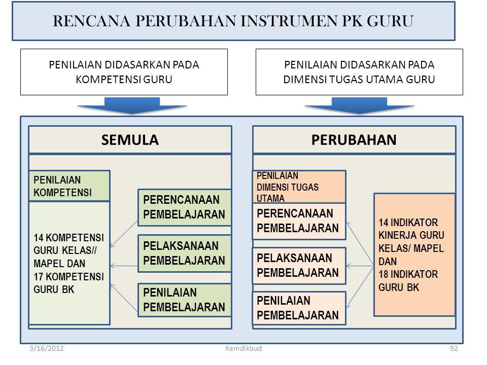 SM : Standar Minimal PKB : Pembinaan Keprofesian Berkelanjutan PK : Penilaian Kinerja UJI KOMPETENSI PKB DIKLAT PENGEMBANGAN GURU PROFESIONAL 1.KENAIK