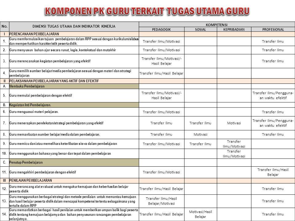 PENILAIAN DIDASARKAN PADA DIMENSI TUGAS UTAMA GURU 3/16/2012Kemdikbud92 PERENCANAAN PEMBELAJARAN PELAKSANAAN PEMBELAJARAN PENILAIAN PEMBELAJARAN 14 KO