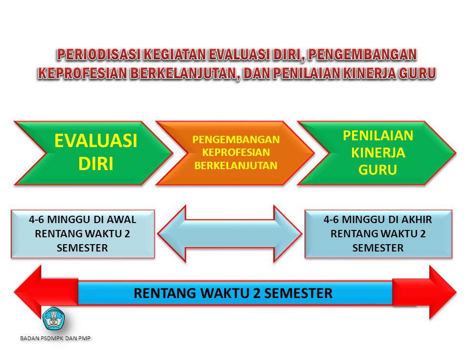 97 STRUKTUR KONSEPTUAL PEMBINAAN GURU Uji Kompetensi Guru Penilaian Kinerja Guru Pengembangan Keprofesian Berkelanjutan Guru yang Profesional (Berkual