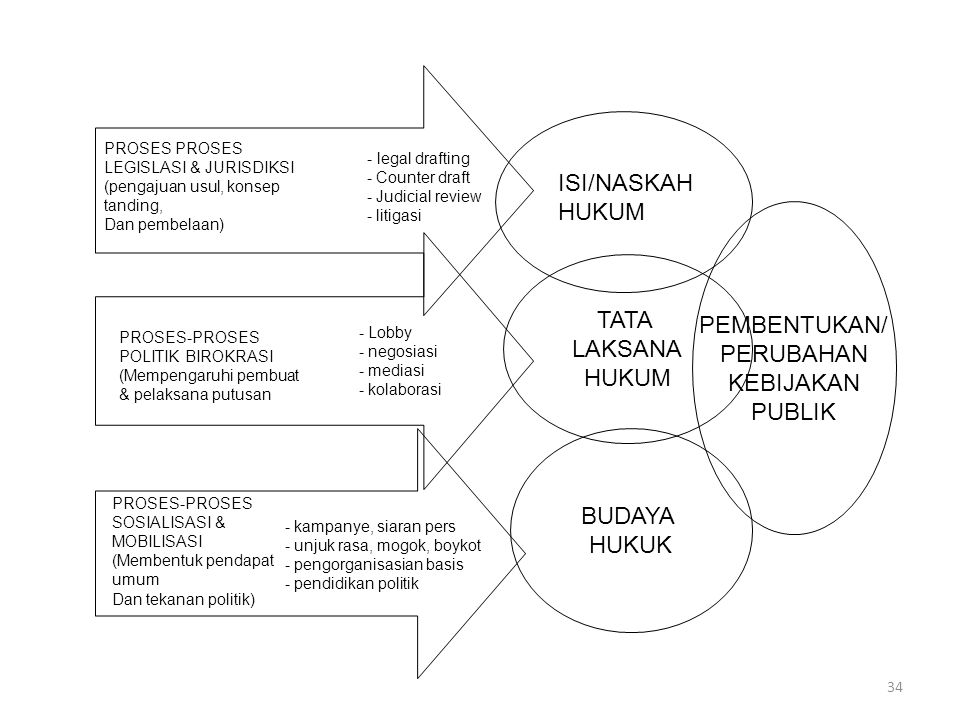 34 PROSES LEGISLASI & JURISDIKSI (pengajuan usul, konsep tanding, Dan pembelaan) - legal drafting - Counter draft - Judicial review - litigasi PROSES-