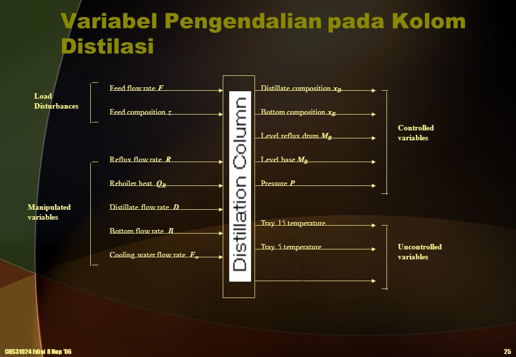 Variabel Pengendalian pada Kolom Distilasi CHS31024 Edisi 8 Nop '0625 Feed flow rate F Feed composition z Distillate composition x D Distillate flow r