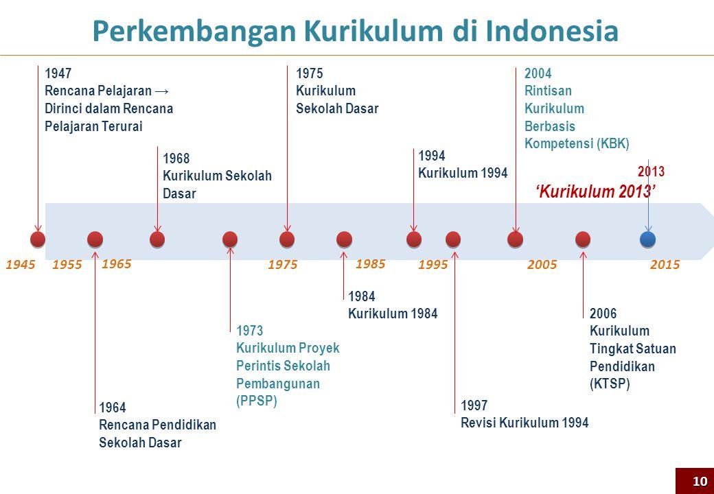 Perkembangan Kurikulum di Indonesia 1947 Rencana Pelajaran → Dirinci dalam Rencana Pelajaran Terurai 1964 Rencana Pendidikan Sekolah Dasar 1968 Kuriku