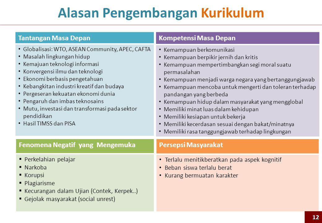 Alasan Pengembangan Kurikulum Tantangan Masa Depan • Globalisasi: WTO, ASEAN Community, APEC, CAFTA • Masalah lingkungan hidup • Kemajuan teknologi in