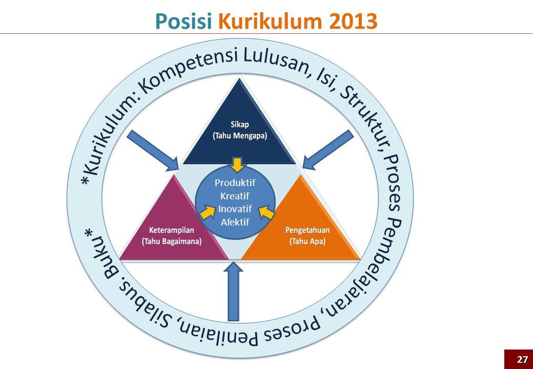 Posisi Kurikulum 2013 Produktif Kreatif Inovatif Afektif 27
