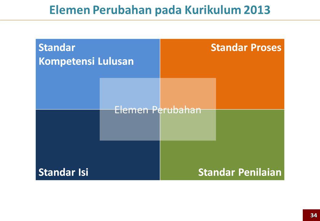 Elemen Perubahan pada Kurikulum 2013 Elemen Perubahan 34