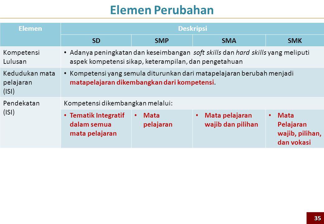 ElemenDeskripsi SDSMPSMASMK Kompetensi Lulusan • Adanya peningkatan dan keseimbangan soft skills dan hard skills yang meliputi aspek kompetensi sikap,