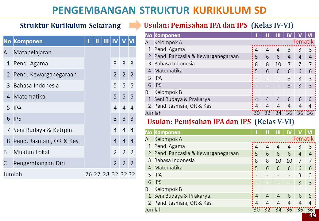 PENGEMBANGAN STRUKTUR KURIKULUM SD Struktur Kurikulum Sekarang Usulan: Pemisahan IPA dan IPS (Kelas IV-VI) 49 NoKomponenIIIIIIIVVVI AMatapelajaran 1Pe