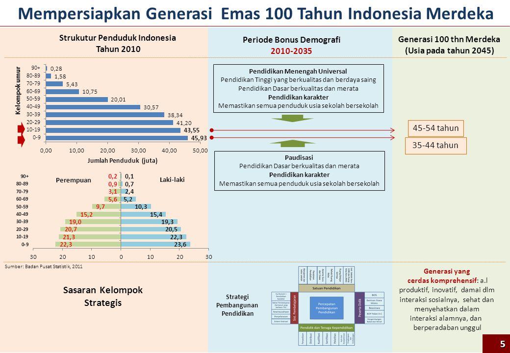 Tema Pengembangan Kurikulum 2013 Kurikulum yang dapat menghasilkan insan indonesia yang: Produktif, Kreatif, Inovatif, Afektif melalui penguatan Sikap, Keterampilan, dan Pengetahuan yang terintegrasi 26