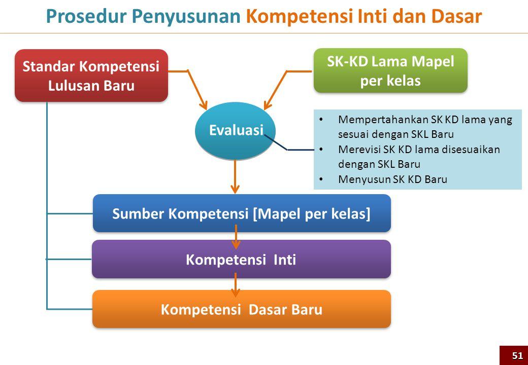 Prosedur Penyusunan Kompetensi Inti dan Dasar SK-KD Lama Mapel per kelas Standar Kompetensi Lulusan Baru • Mempertahankan SK KD lama yang sesuai denga