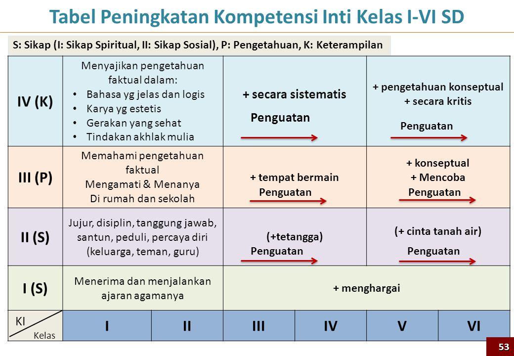 IV (K) Menyajikan pengetahuan faktual dalam: • Bahasa yg jelas dan logis • Karya yg estetis • Gerakan yang sehat • Tindakan akhlak mulia + secara sist