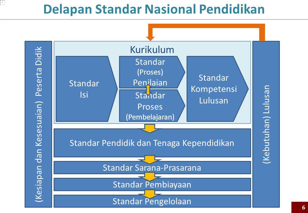 Kurikulum Standar Isi Standar Proses (Pembelajaran) Standar Kompetensi Lulusan Standar (Proses) Penilaian Standar Pendidik dan Tenaga Kependidikan Sta