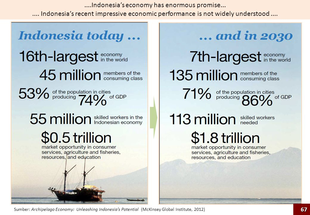 Sumber: Archipelago Economy: Unleashing Indonesia's Potential (McKinsey Global Institute, 2012)....Indonesia's economy has enormous promise....... Ind
