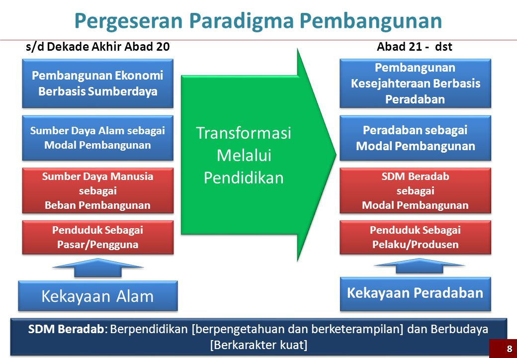 Pembangunan Ekonomi Berbasis Sumberdaya Sumber Daya Alam sebagai Modal Pembangunan Sumber Daya Alam sebagai Modal Pembangunan Sumber Daya Manusia seba