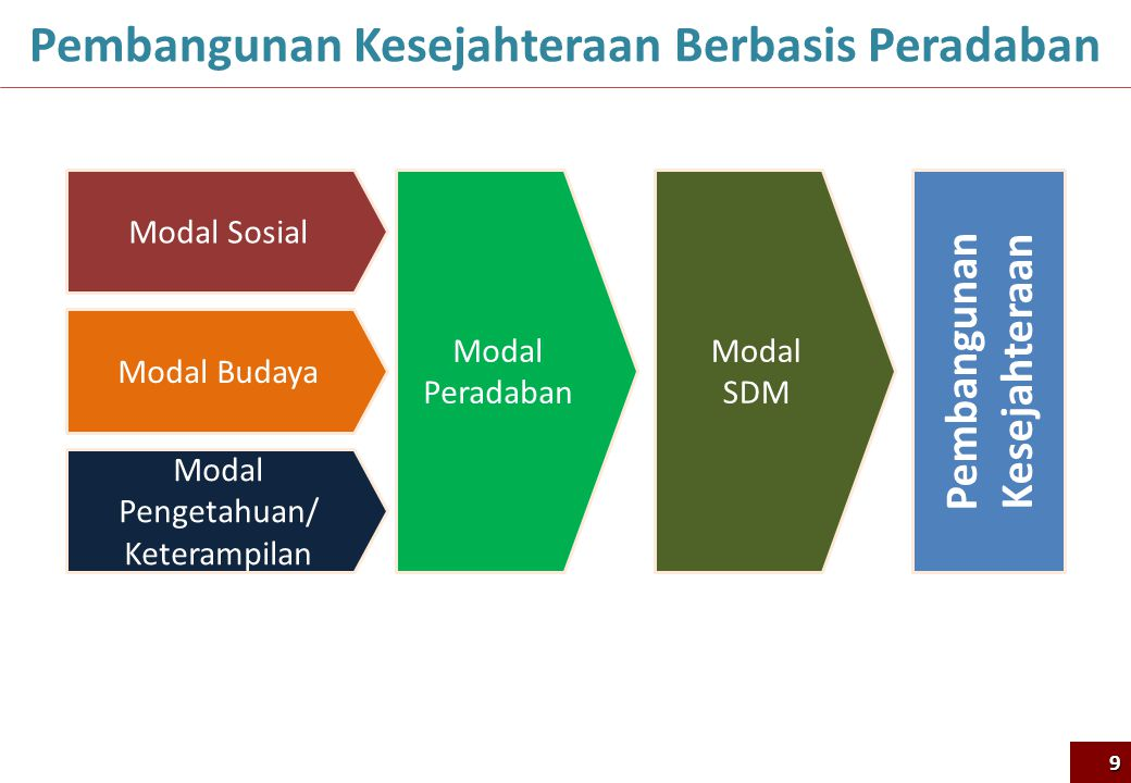 Seperti Apakah Kompetensi Inti pada Kurikulum 2013? 7 50