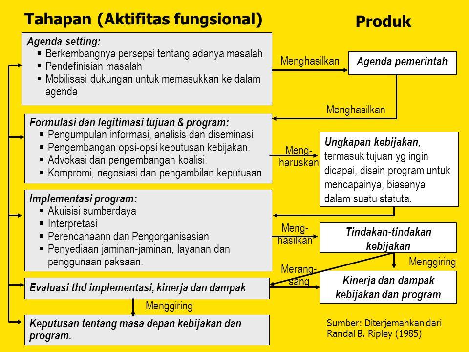Agenda setting:  Berkembangnya persepsi tentang adanya masalah  Pendefinisian masalah  Mobilisasi dukungan untuk memasukkan ke dalam agenda Formula