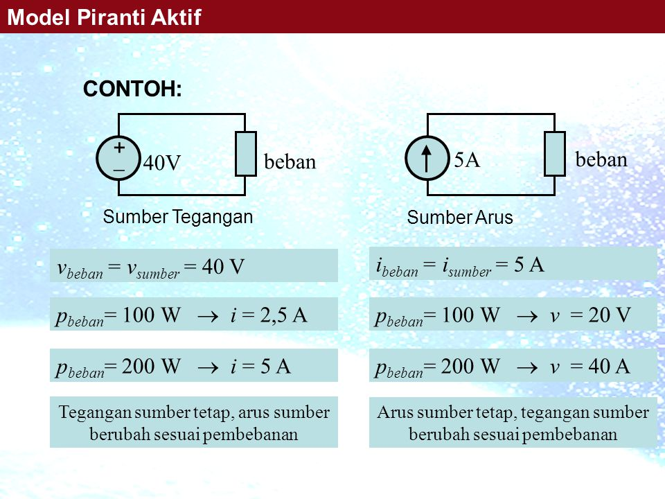 ++ 40V beban 5A beban v beban = v sumber = 40 V p beban = 100 W  v = 20 V Tegangan sumber tetap, arus sumber berubah sesuai pembebanan Sumber Tegangan p beban = 100 W  i = 2,5 A p beban = 200 W  i = 5 A Sumber Arus i beban = i sumber = 5 A Arus sumber tetap, tegangan sumber berubah sesuai pembebanan p beban = 200 W  v = 40 A CONTOH: Model Piranti Aktif