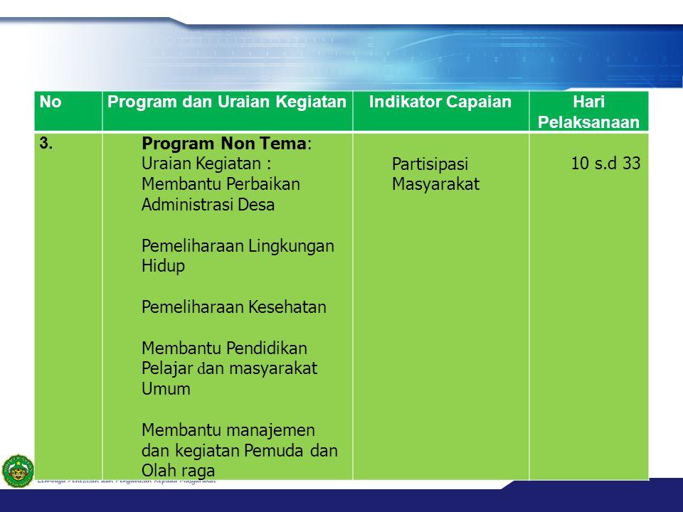 NoProgram dan Uraian KegiatanIndikator CapaianHari Pelaksanaan 3. Program Non Tema: Uraian Kegiatan : Membantu Perbaikan Administrasi Desa Pemeliharaa