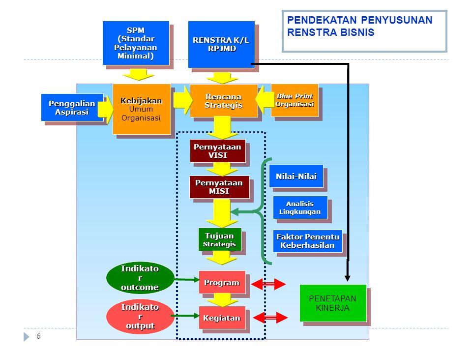 7 Elemen Perencanaan Strategik  Perumusan Visi dan Misi  Analisis Lingkungan Internal dan Eksternal  Perumusan Tujuan Strategik  Tujuan  Strategi  Kebijakan  Program, kegiatan dan Indikator Kinerja