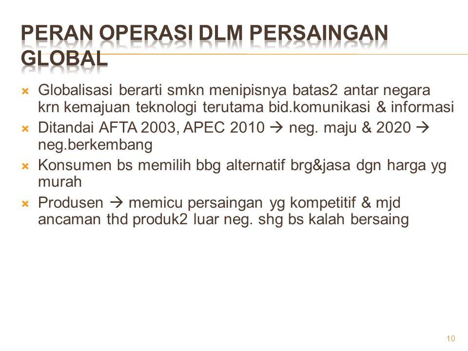  Globalisasi berarti smkn menipisnya batas2 antar negara krn kemajuan teknologi terutama bid.komunikasi & informasi  Ditandai AFTA 2003, APEC 2010 
