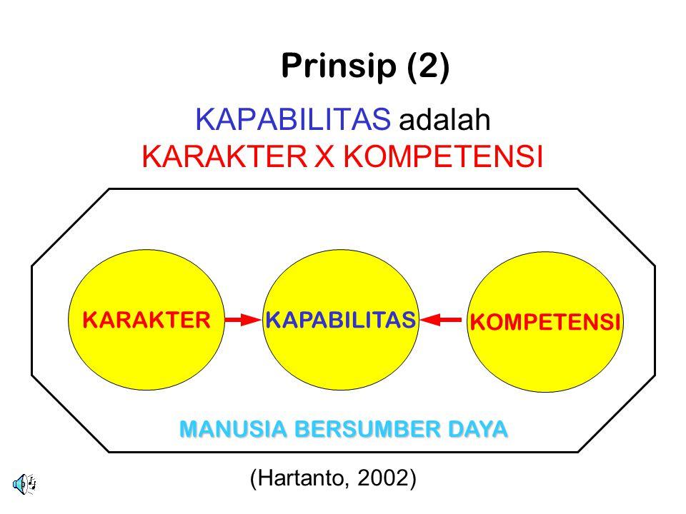 KAPABILITAS adalah KARAKTER X KOMPETENSI KARAKTERKAPABILITAS KOMPETENSI MANUSIA BERSUMBER DAYA Prinsip (2) (Hartanto, 2002)