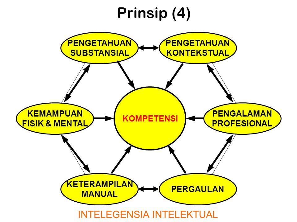Prinsip (4) KEMAMPUAN FISIK & MENTAL PENGETAHUAN SUBSTANSIAL KETERAMPILAN MANUAL KOMPETENSI PERGAULAN PENGETAHUAN KONTEKSTUAL PENGALAMAN PROFESIONAL INTELEGENSIA INTELEKTUAL