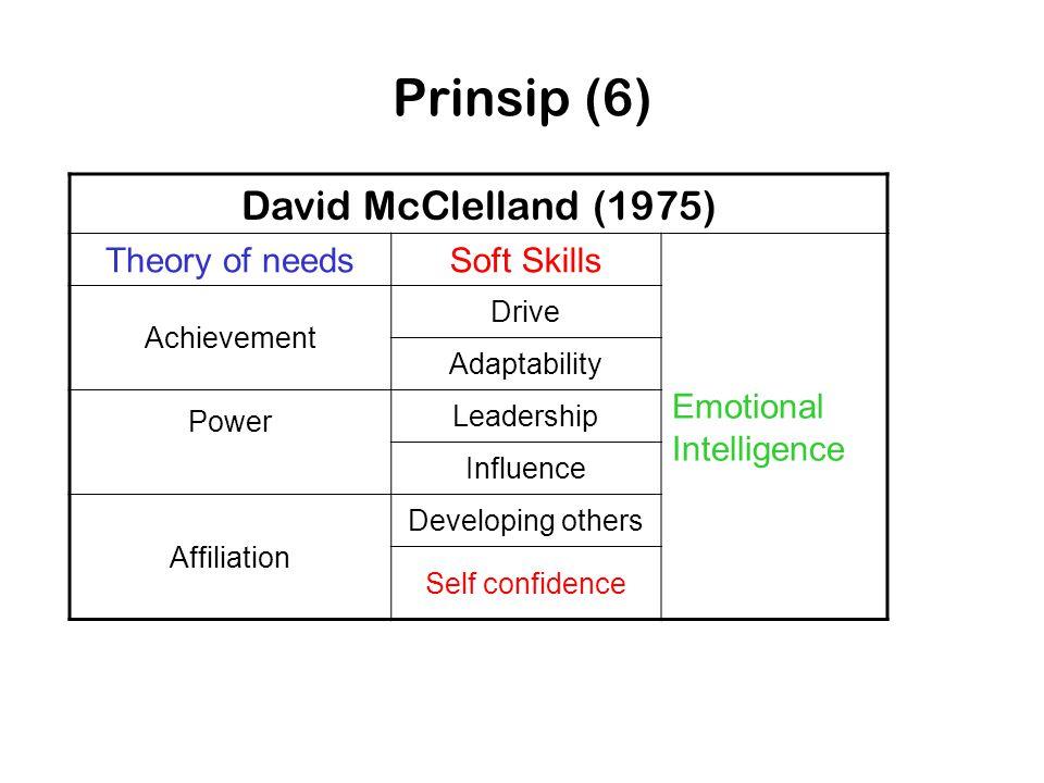 Prinsip (6) David McClelland (1975) Theory of needsSoft Skills Emotional Intelligence Achievement Drive Adaptability Power Leadership Influence Affiliation Developing others Self confidence
