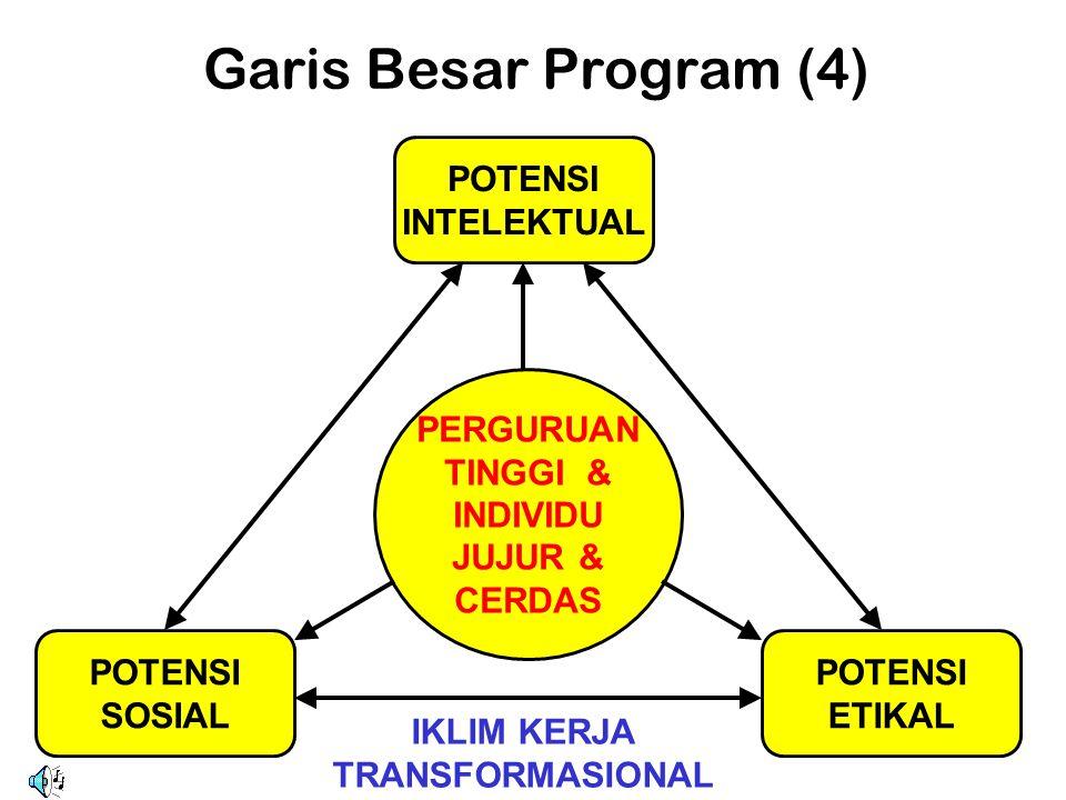 Garis Besar Program (4) PERGURUAN TINGGI & INDIVIDU JUJUR & CERDAS POTENSI SOSIAL POTENSI INTELEKTUAL POTENSI ETIKAL IKLIM KERJA TRANSFORMASIONAL