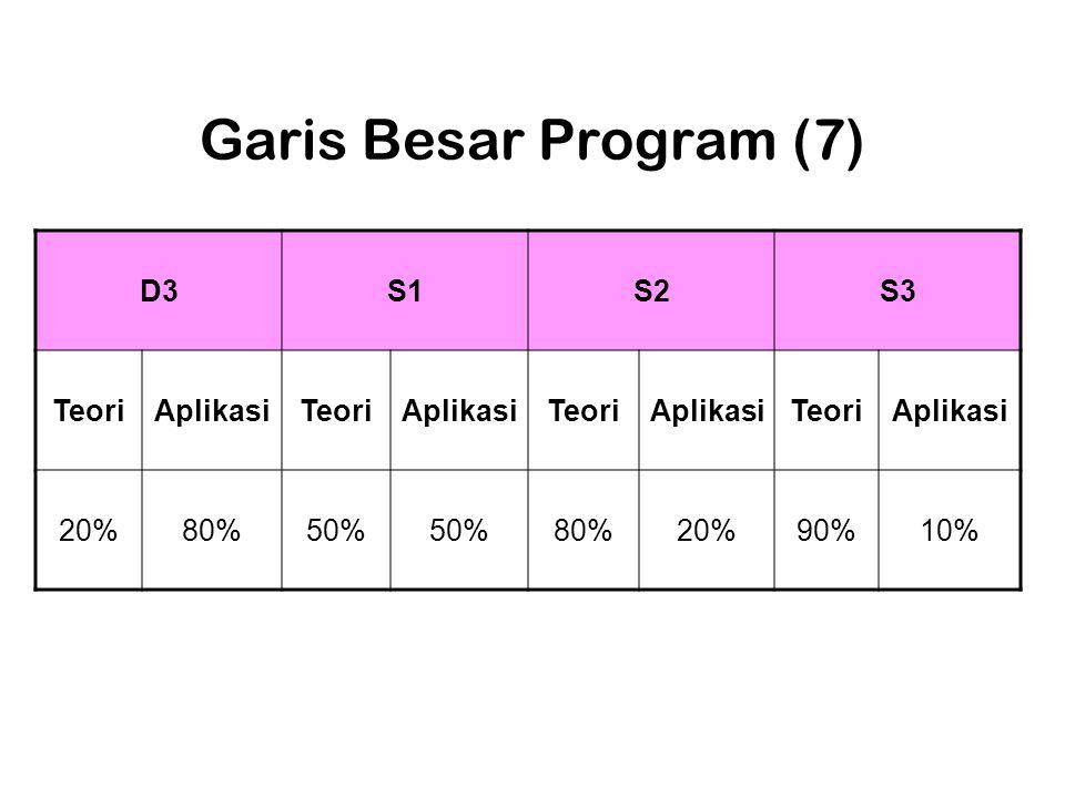 Garis Besar Program (7) D3S1S2S3 TeoriAplikasiTeoriAplikasiTeoriAplikasiTeoriAplikasi 20%80%50% 80%20%90%10%