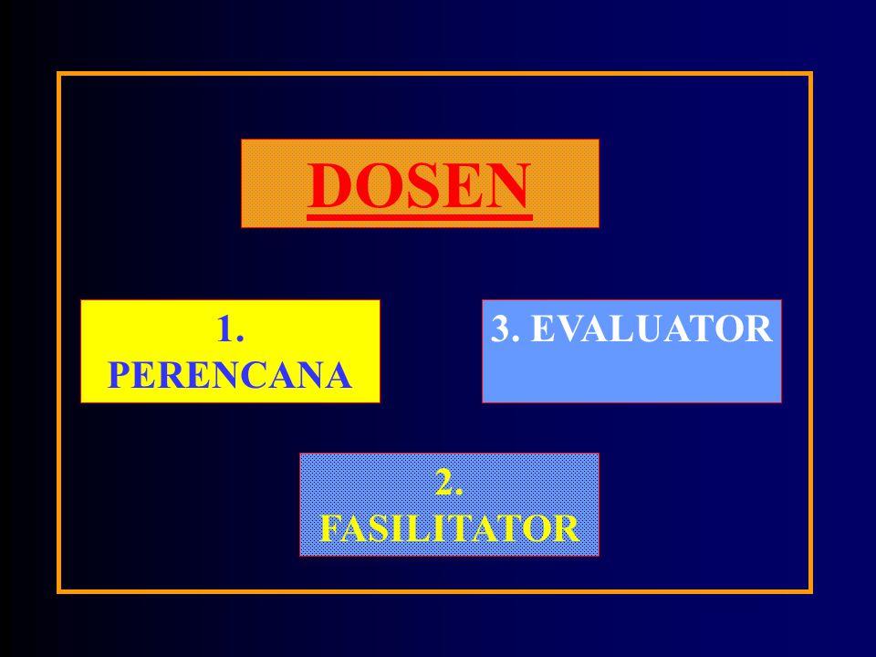 AKTIVITAS Dosen:Transfer of knowledge Monitoring aktifitas siswa Sistematika:Perencana Fasilitator Evaluator