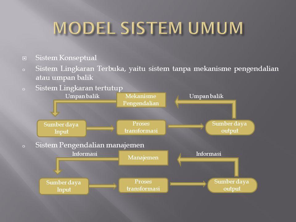  Sistem Konseptual o Sistem Lingkaran Terbuka, yaitu sistem tanpa mekanisme pengendalian atau umpan balik o Sistem Lingkaran tertutup o Sistem Pengen