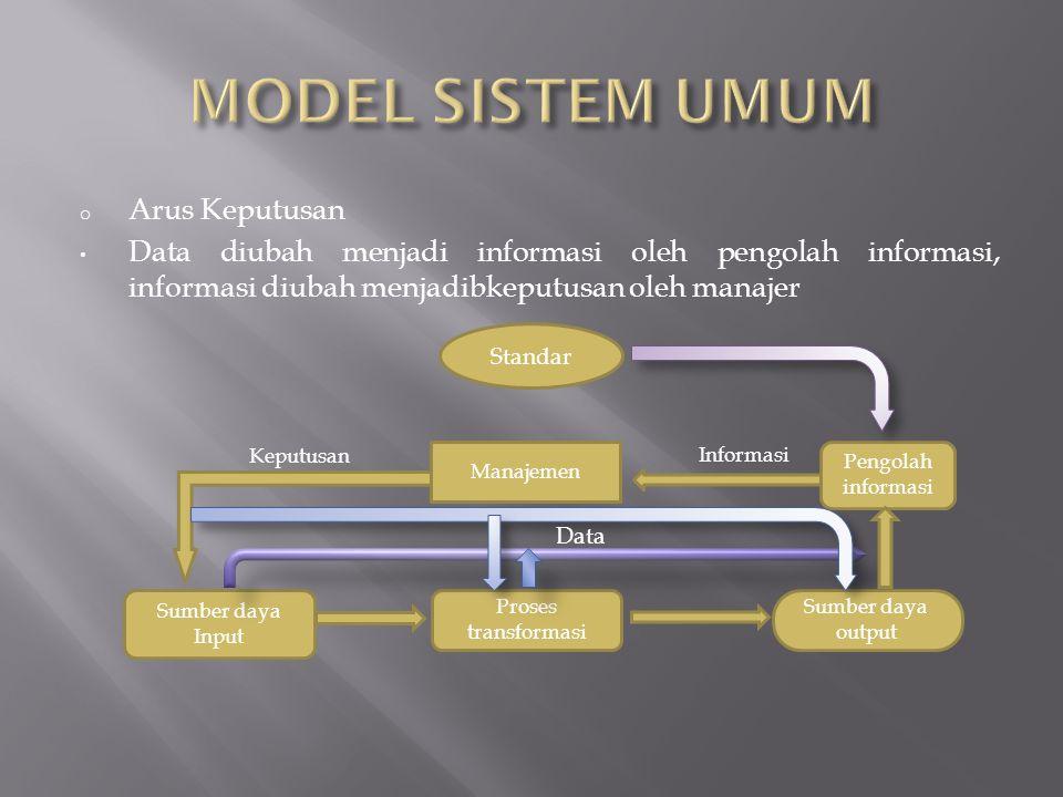 o Arus Keputusan • Data diubah menjadi informasi oleh pengolah informasi, informasi diubah menjadibkeputusan oleh manajer Keputusan Sumber daya Input