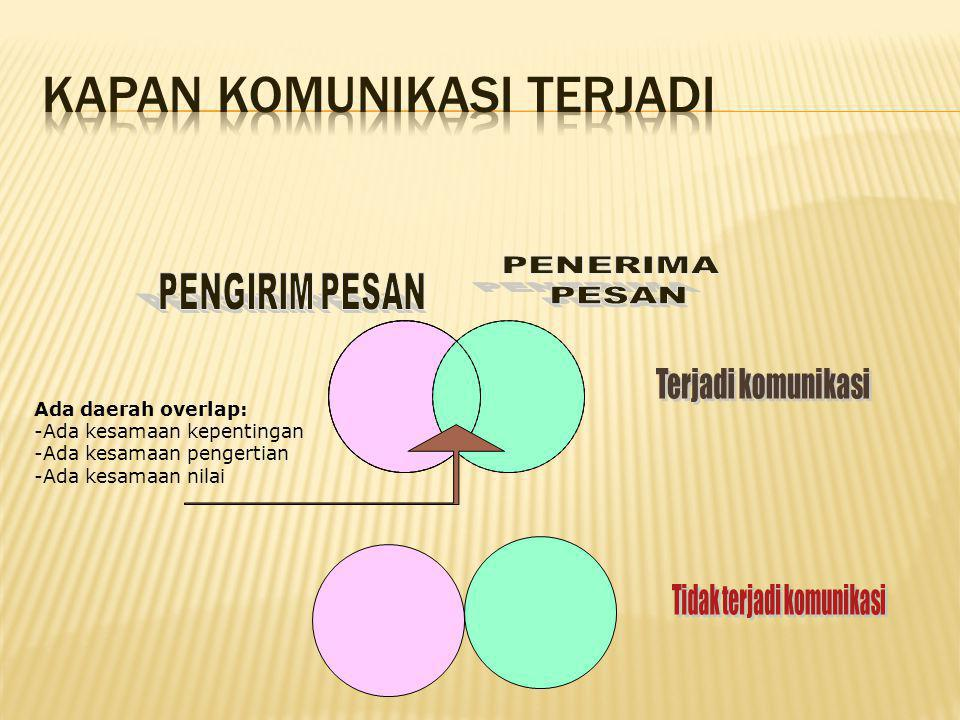 Ada daerah overlap: -Ada kesamaan kepentingan -Ada kesamaan pengertian -Ada kesamaan nilai