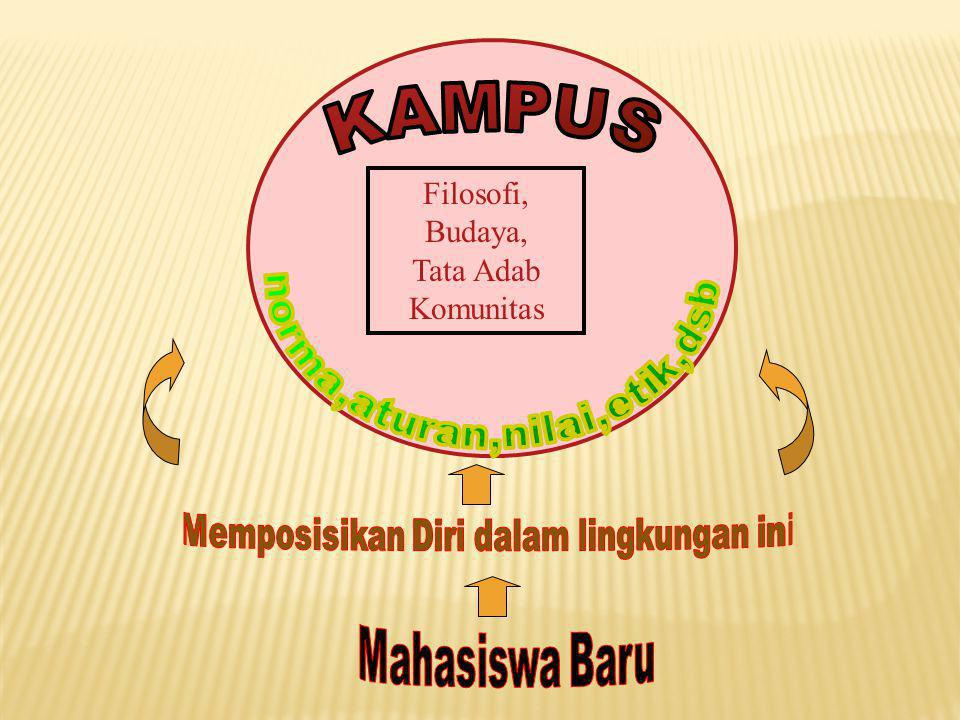 Filosofi, Budaya, Tata Adab Komunitas